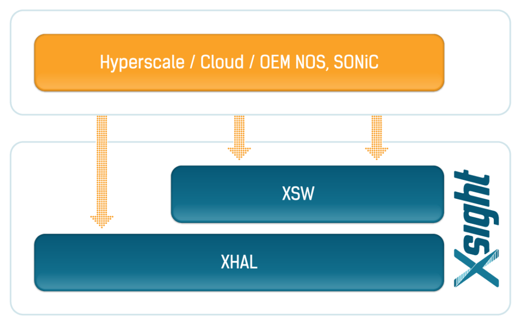 Xsight Labs Software Stack