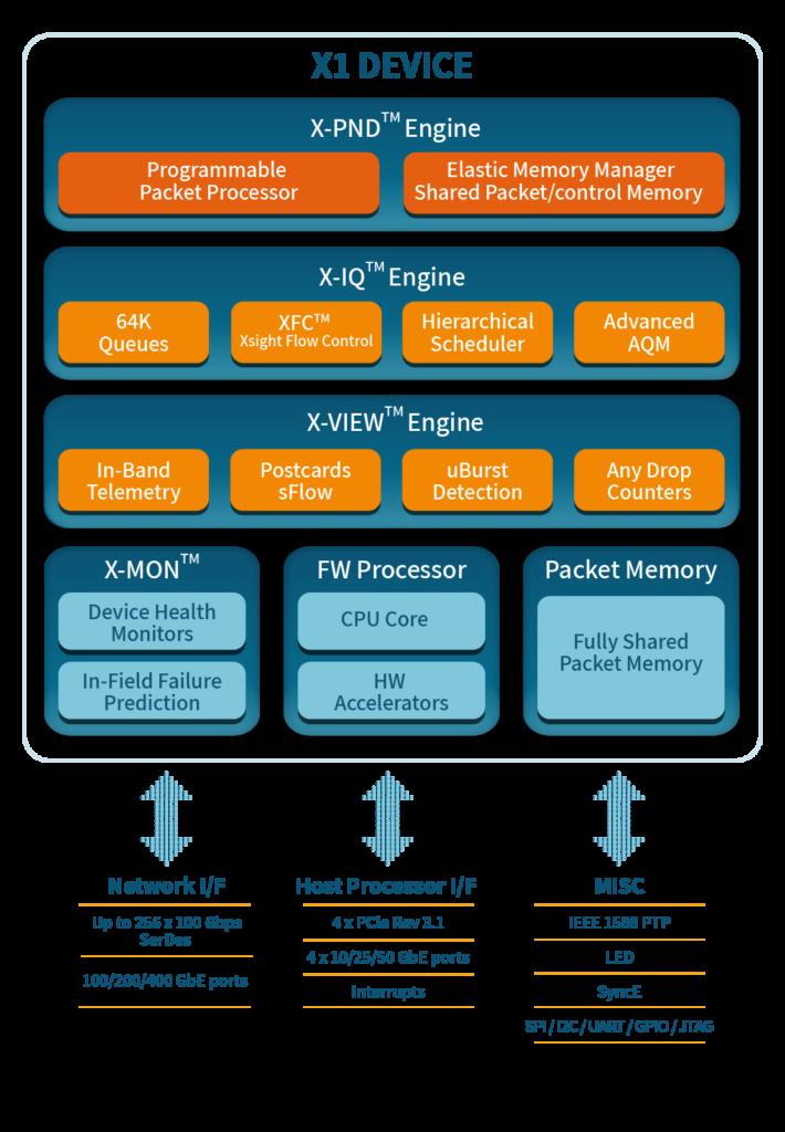 X1 Device Diagram